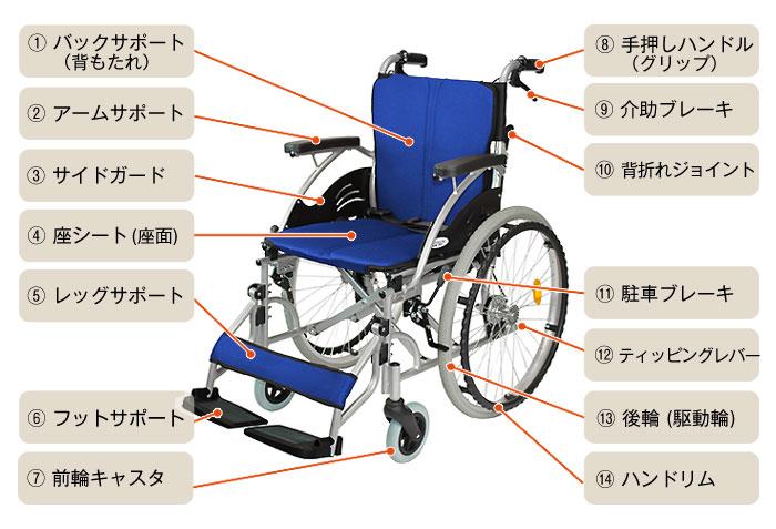 車椅子の各所名称